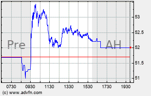 MOS Intraday Chart