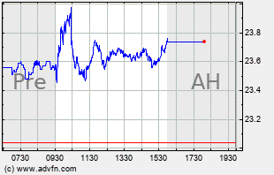 MT Intraday Chart