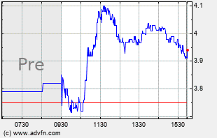 MUX Intraday Chart