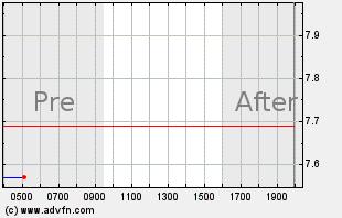 MUX Intraday Chart