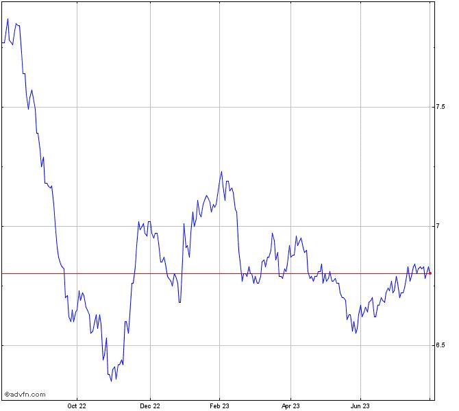 Blackrock Munivest Fund Inc Stock Chart Mvf