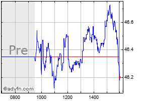N J Resources Stock Quote  NJR - Stock Price, News, Charts