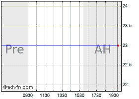 Intraday Paa Natural Gas Storage L P Common Units Representing Limited Partner Interests Chart
