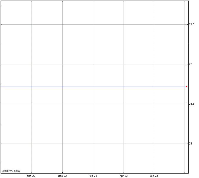 Payless Shoesource Stock Chart Pss