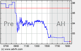 PSX Intraday Chart