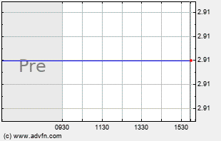PYX Intraday Chart