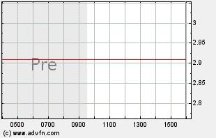 PYX Intraday Chart