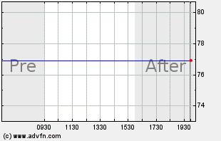 QIHU Intraday Chart