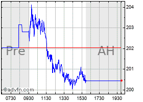 ferrari n.v. stock quote. race - stock price, news, charts, message