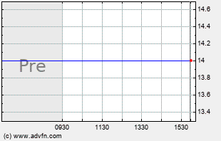 RATE Intraday Chart