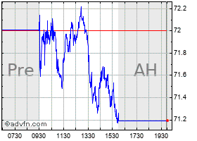Intraday Ritchie Bros Auction chart