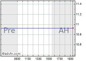 Intraday Rowan chart