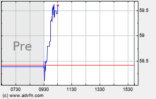 RGR Intraday Chart