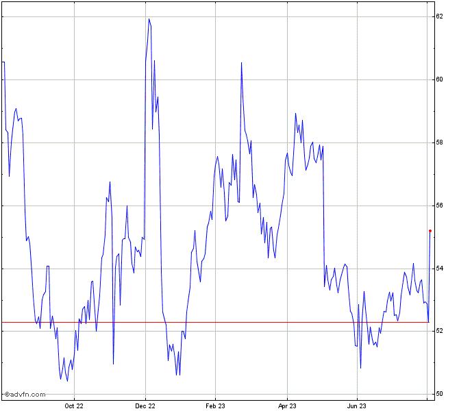 Sturm Ruger Stock Chart Rgr