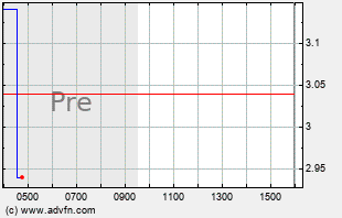 RIG Intraday Chart