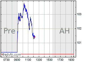Intraday Ralph Lauren Polo chart