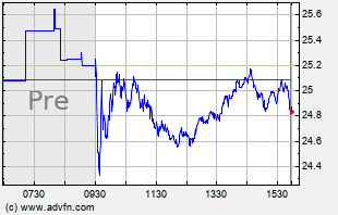 S Intraday Chart