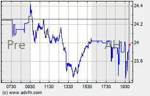 SAVE Intraday Chart