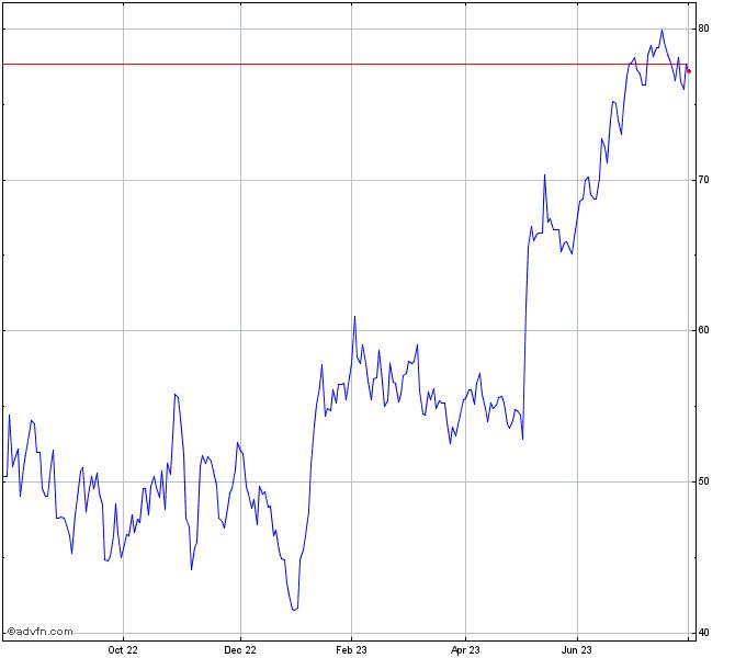 Shake Shack Inc Stock Chart Shak
