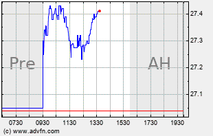 SHG Intraday Chart