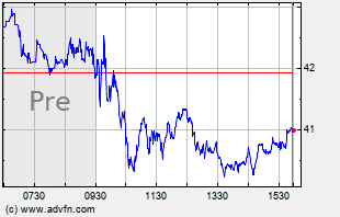 SHOP Intraday Chart