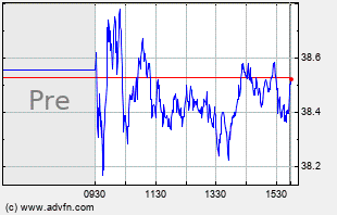 SKX Intraday Chart