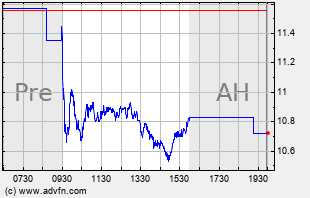 SLCA Intraday Chart