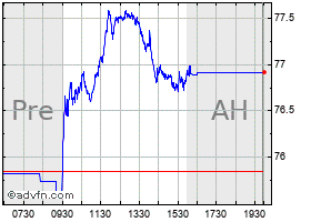 Intraday Southern chart