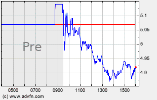 SOL Intraday Chart