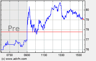 SQ Intraday Chart