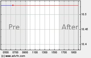 SWI Intraday Chart