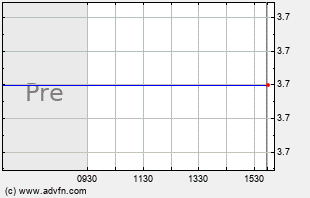 TAOM Intraday Chart