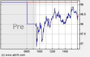 TRGP Intraday Chart