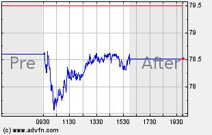 TRU Intraday Chart