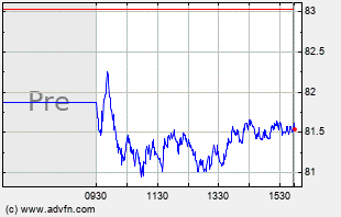 TSN Intraday Chart