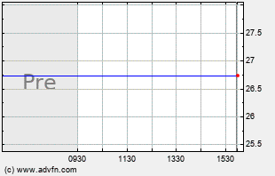 TUMI Intraday Chart