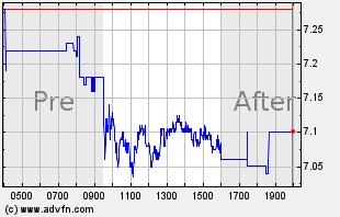 UA Intraday Chart