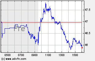 UBER Intraday Chart