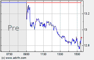 UIS Intraday Chart