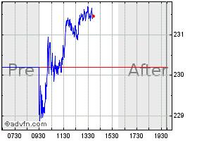 union pacific stock price