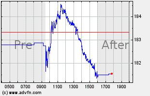 UPS Intraday Chart