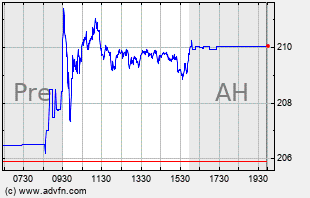 V Intraday Chart
