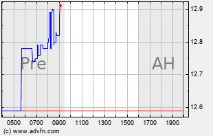 VALE Intraday Chart