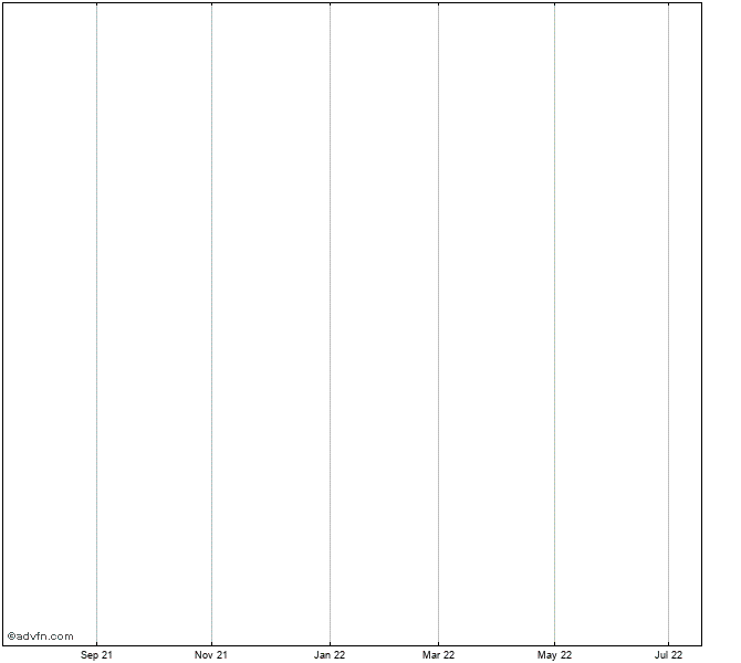 Viacom Stock Chart Via