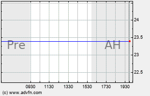 VRX Intraday Chart