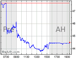 Vz Stock Quote | Verizon Stock Quote Vz Stock Price News Charts Message Board