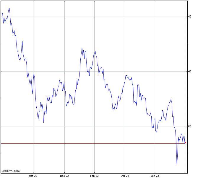 Verizon Stock Chart Vz