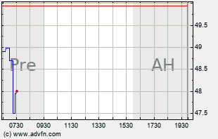 W Intraday Chart
