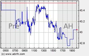 WFC Intraday Chart