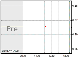 Weatherford Stock Quote  WFT - Stock Price, News, Charts